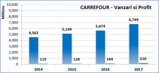 Vanzari Carrefour