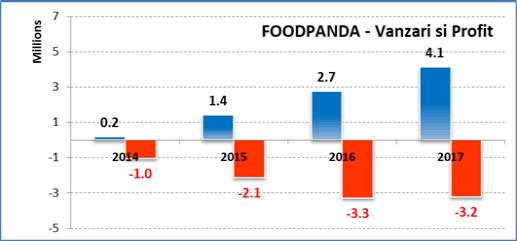 Vanzari Foodpanda