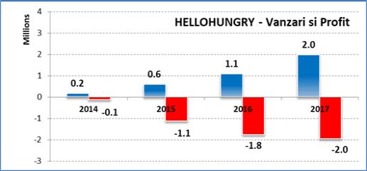Vanzari Hellohungry