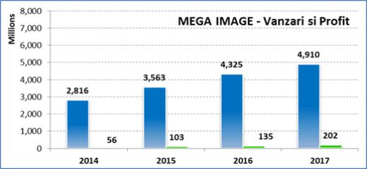 Vanzari Mega Image