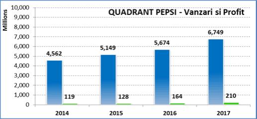 Vanzari Pepsi