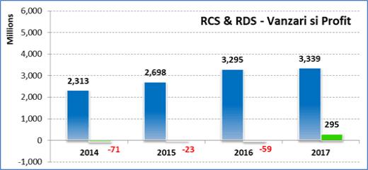 RCS RDS Vanzari