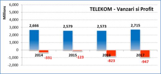 Vanzari Telecom
