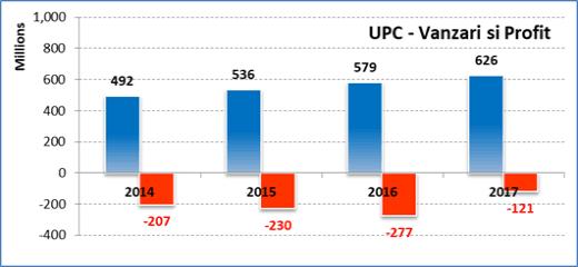 Vanzari UPC