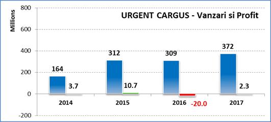 Vanzari Urgent Cargus