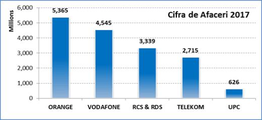 Vanzari Sector Telecom