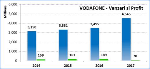 Vanzari Vodafone