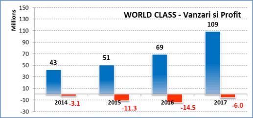 Vanzari World Class